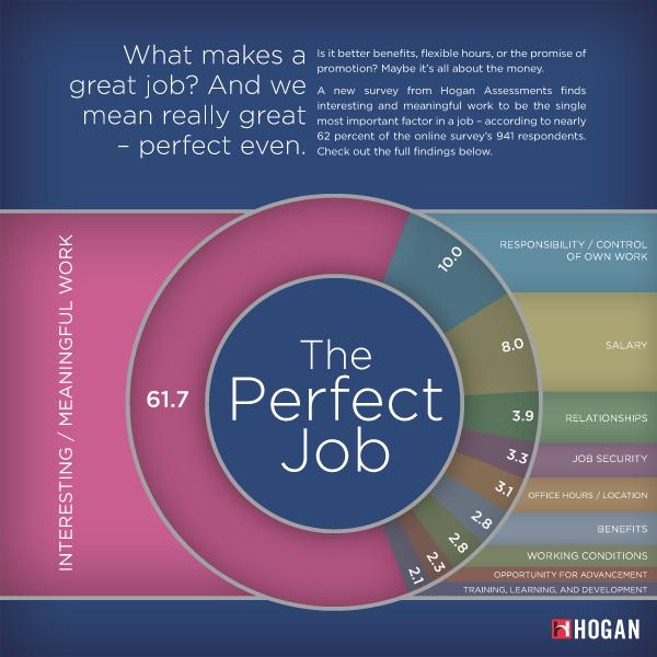 Perfect Job